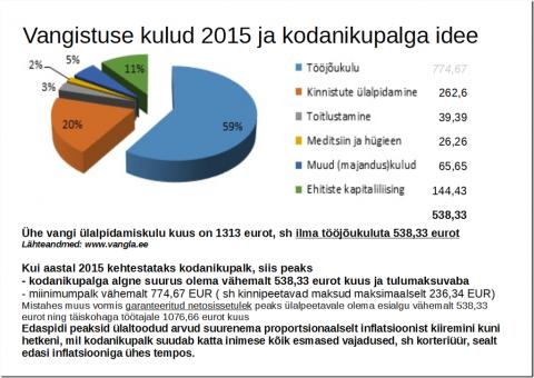 vangistuse_kulud_ja_kodanikupalk_2015